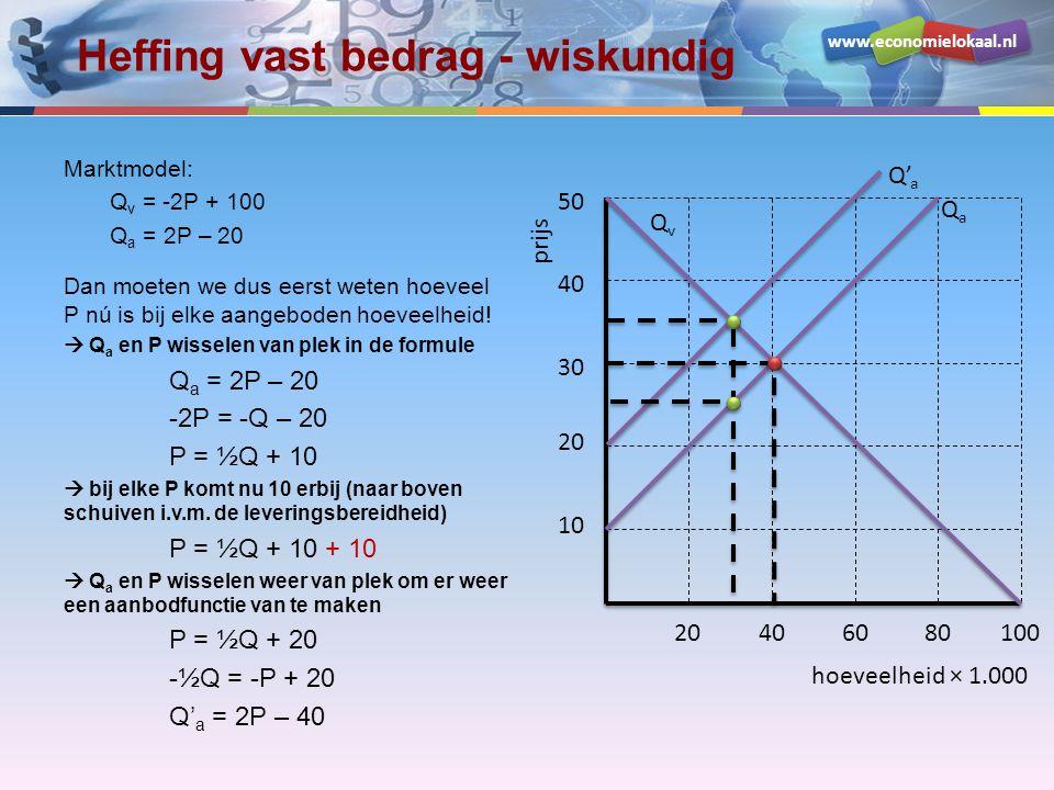 www.economielokaal.nl Verwerkingsopgave hoeveelheid × 1.000 prijs 200 400 600 800 1000 50100150200250 QvQv QaQa Marktmodel in de uitgangssituatie: Q v = -¼P + 250 Q a = ½P – 100 Er komt een heffing van € 300 per stuk Bereken:  De nieuwe aanbodfunctie  De oude en nieuwe evenwichtsprijs  Het afwentelingspercentage  Het verlies aan welvaart (Harberger-driehoek)