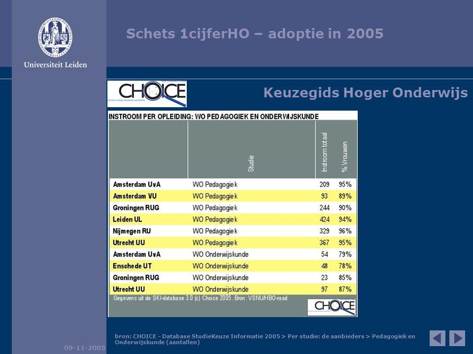 Schets 1cijferHO – adoptie in 2005 09-11-2005 bron: CHOICE - Database StudieKeuze Informatie 2005 > Per studie: de aanbieders > Pedagogiek en Onderwijskunde (aantallen) Keuzegids Hoger Onderwijs