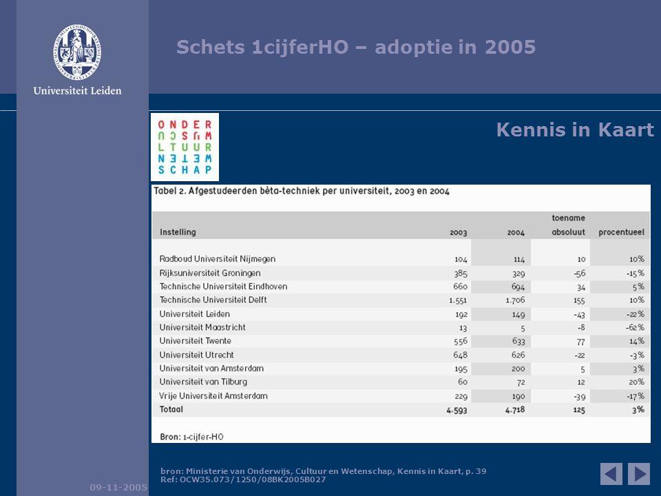 Schets 1cijferHO – adoptie in 2005 09-11-2005 Kennis in Kaart bron: Ministerie van Onderwijs, Cultuur en Wetenschap, Kennis in Kaart, p.