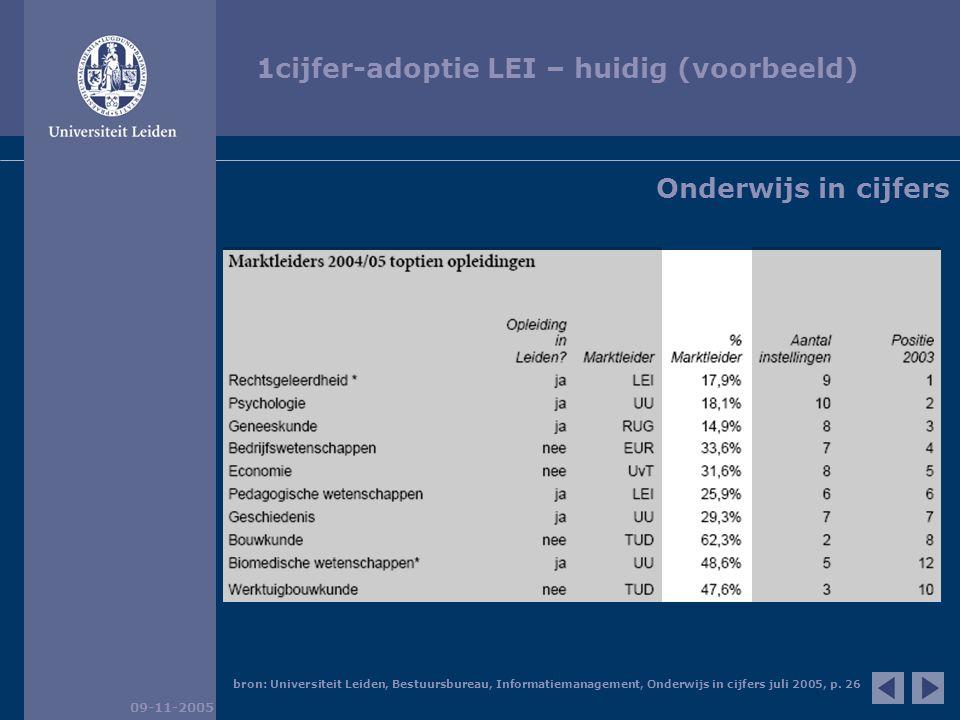 1cijfer-adoptie LEI – huidig (voorbeeld) 09-11-2005 Onderwijs in cijfers bron: Universiteit Leiden, Bestuursbureau, Informatiemanagement, Onderwijs in cijfers juli 2005, p.