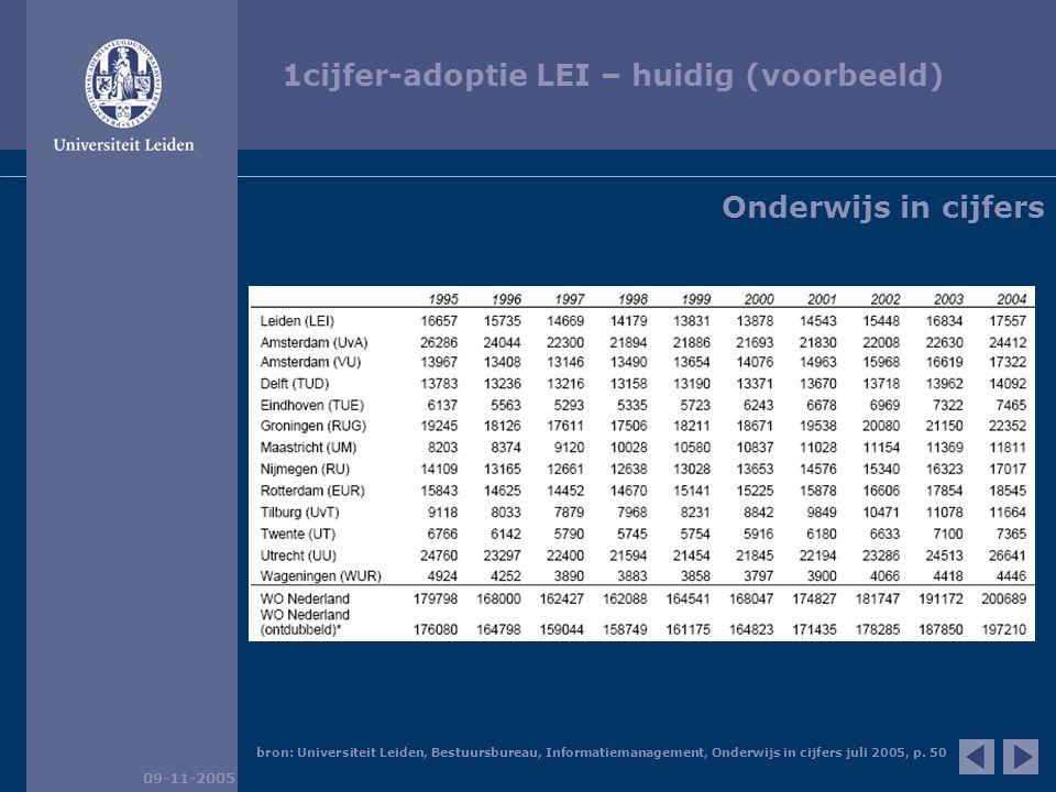 1cijfer-adoptie LEI – huidig (voorbeeld) 09-11-2005 bron: Universiteit Leiden, Bestuursbureau, Informatiemanagement, Onderwijs in cijfers juli 2005, p.