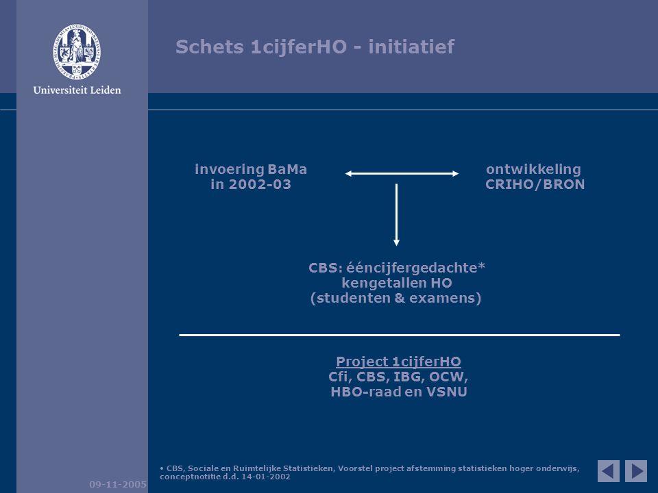 Schets 1cijferHO – proces 1cijferHO-telling 09-11-2005 CRIHO CROHO IB-groep Cfi GBA in- en uitstroom HO CBS aggregatie- & instellingsgegevens (WO)