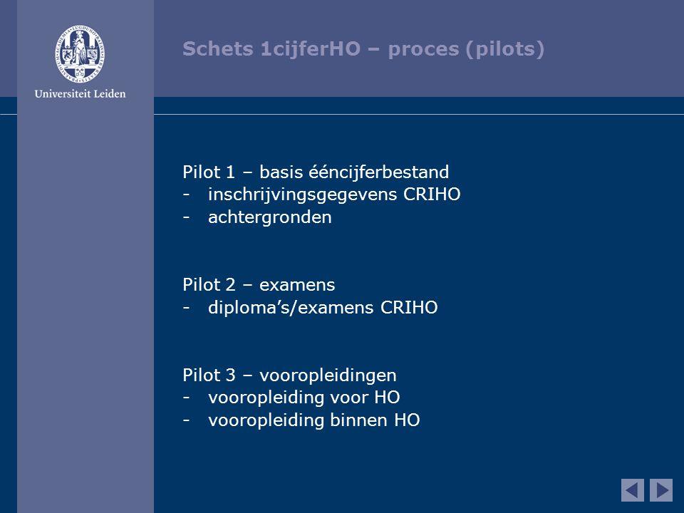 Schets 1cijferHO – proces (pilots) Pilot 1 – basis ééncijferbestand -inschrijvingsgegevens CRIHO -achtergronden Pilot 2 – examens -diploma's/examens C