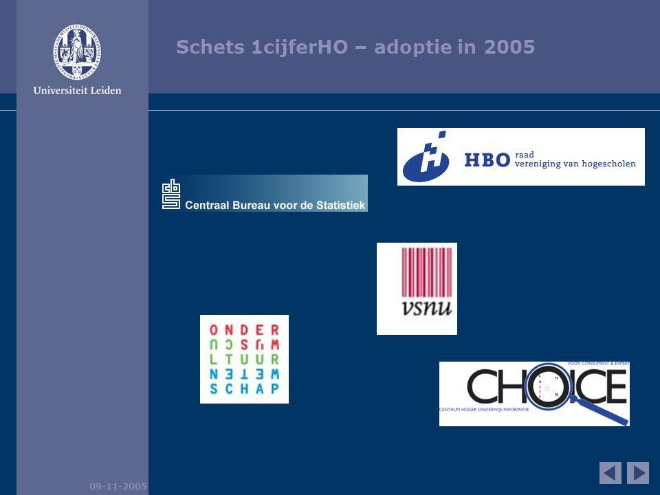 1cijfer-adoptie LEI – huidig (voorbeeld) Document marktpositie 09-11-2005 bron: Universiteit Leiden, Bestuursbureau, Informatiemanagement, edoc Marktpositie 2004
