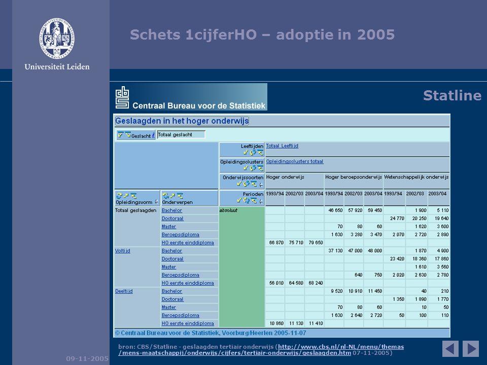 Schets 1cijferHO – adoptie in 2005 09-11-2005 bron: CBS/Statline - geslaagden tertiair onderwijs (http://www.cbs.nl/nl-NL/menu/themashttp://www.cbs.nl/nl-NL/menu/themas /mens-maatschappij/onderwijs/cijfers/tertiair-onderwijs/geslaagden.htm/mens-maatschappij/onderwijs/cijfers/tertiair-onderwijs/geslaagden.htm 07-11-2005) Statline