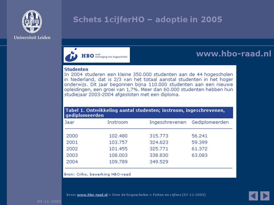 Schets 1cijferHO – adoptie in 2005 09-11-2005 bron: www.vsnu.nl > Cijfers > Onderwijs > Instroom per HOOP-gebied en per instelling (07-11-2005)www.vsnu.nl