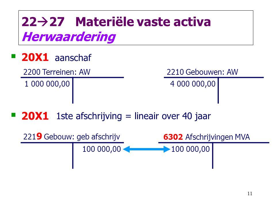 11 22  27 Materiële vaste activa Herwaardering  20X1 aanschaf 2200 Terreinen: AW2210 Gebouwen: AW 1 000 000,004 000 000,00  20X1 1ste afschrijving = lineair over 40 jaar 221 9 Gebouw: geb afschrijv 6302 Afschrijvingen MVA 100 000,00