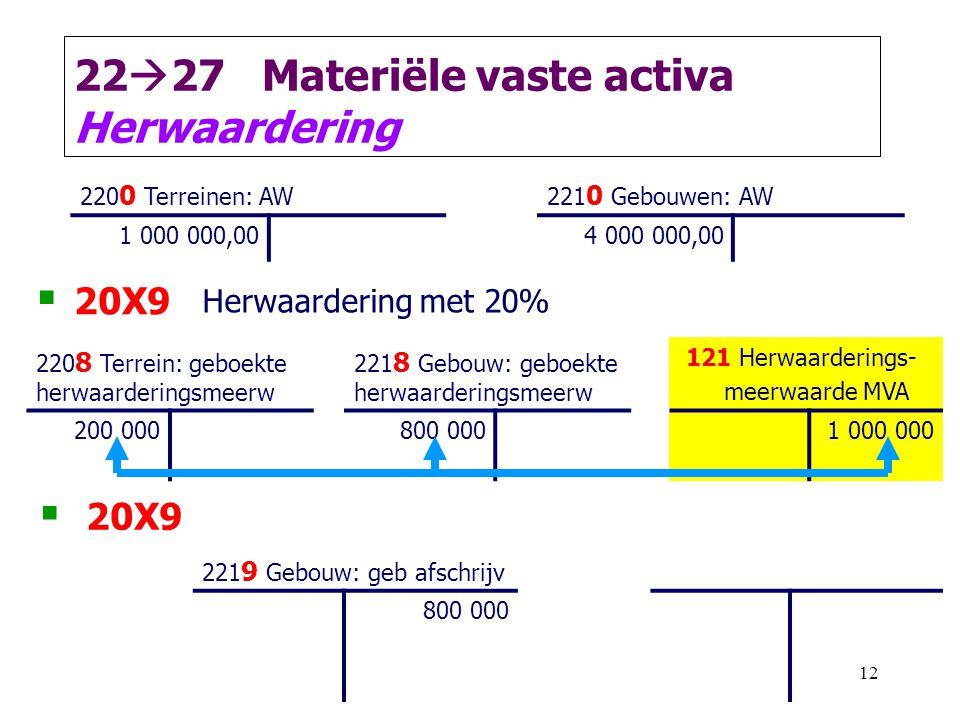 12 22  27 Materiële vaste activa Herwaardering 220 0 Terreinen: AW221 0 Gebouwen: AW 1 000 000,004 000 000,00  20X9 Herwaardering met 20% 220 8 Terr