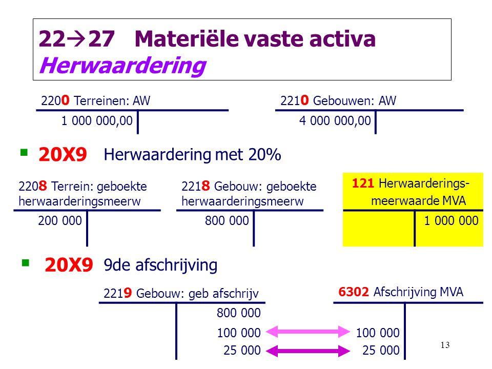 13 22  27 Materiële vaste activa Herwaardering 220 0 Terreinen: AW221 0 Gebouwen: AW 1 000 000,004 000 000,00  20X9 Herwaardering met 20% 220 8 Terr