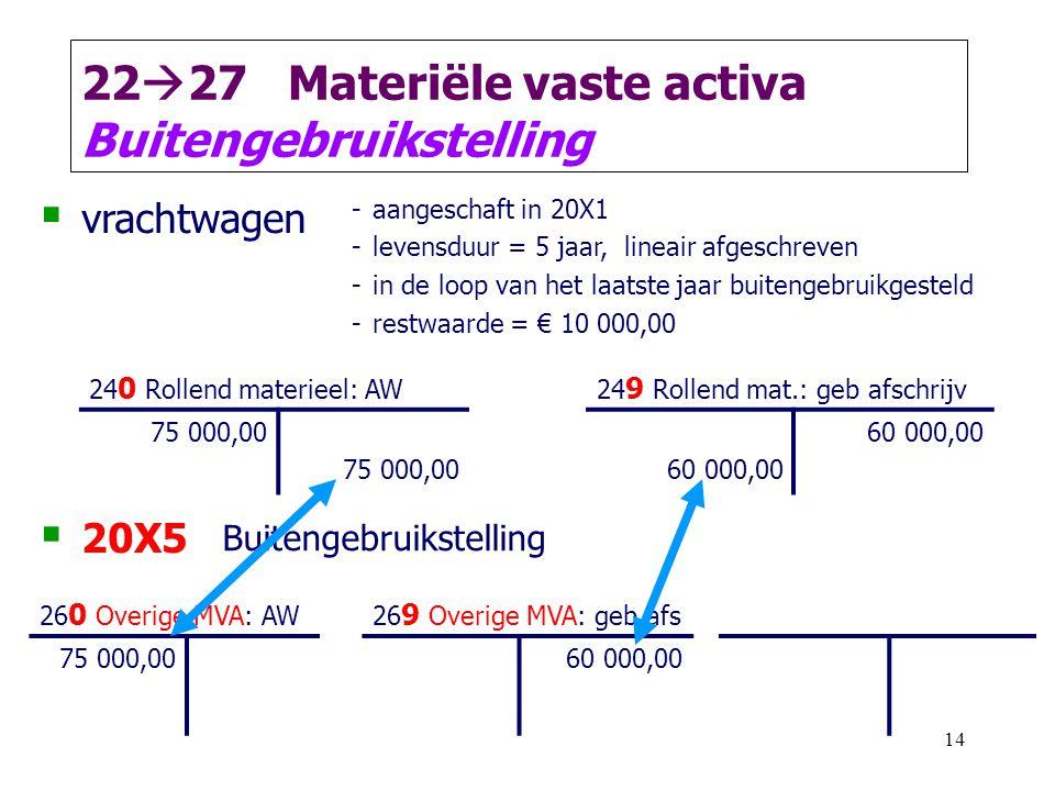 14 22  27 Materiële vaste activa Buitengebruikstelling  vrachtwagen -aangeschaft in 20X1 -levensduur = 5 jaar, lineair afgeschreven -in de loop van het laatste jaar buitengebruikgesteld -restwaarde = € 10 000,00 24 0 Rollend materieel: AW24 9 Rollend mat.: geb afschrijv 75 000,00 60 000,00  20X5 Buitengebruikstelling 26 0 Overige MVA: AW26 9 Overige MVA: geb afs 75 000,0060 000,00