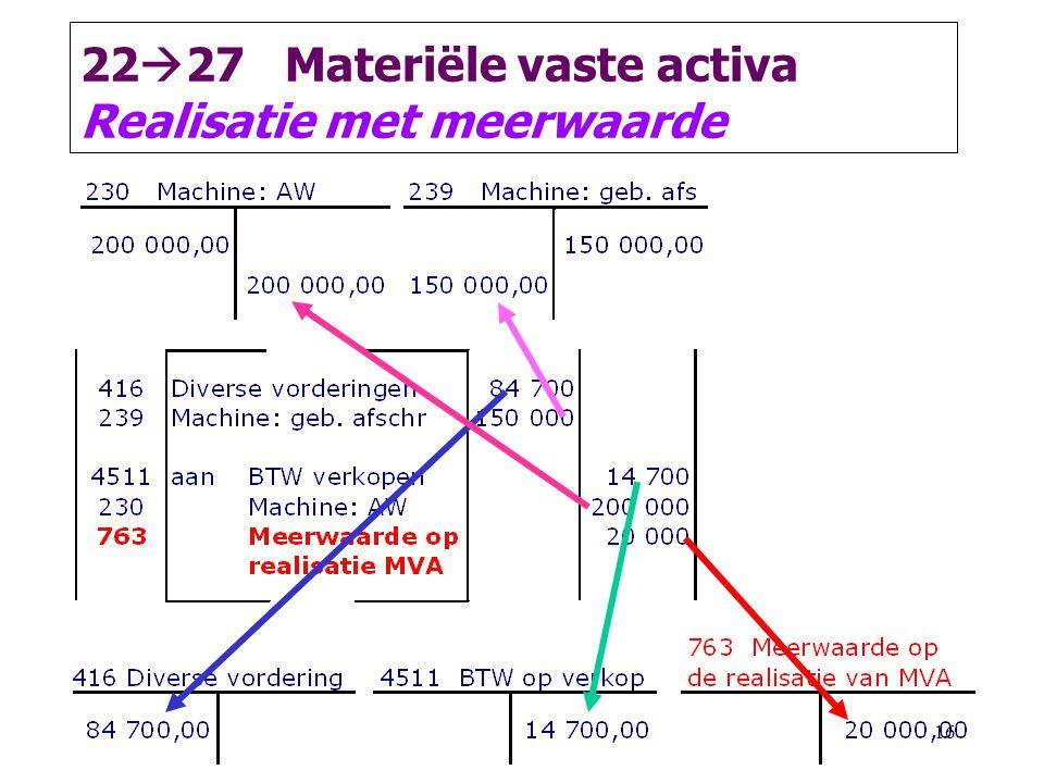 16 22  27 Materiële vaste activa Realisatie met meerwaarde