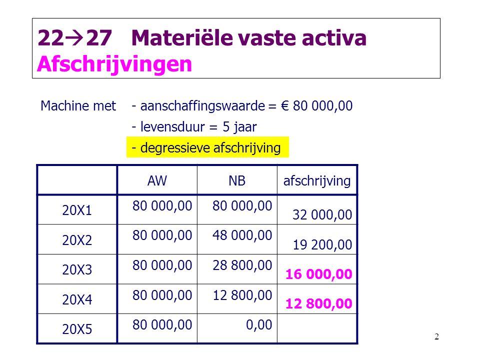 2 22  27 Materiële vaste activa Afschrijvingen AWNBafschrijving 20X1 80 000,00 32 000,00 20X2 80 000,0048 000,00 19 200,00 20X3 80 000,0028 800,00 16 000,00 20X4 80 000,0012 800,00 20X5 80 000,000,00 Machine met- aanschaffingswaarde = € 80 000,00 - levensduur = 5 jaar - degressieve afschrijving