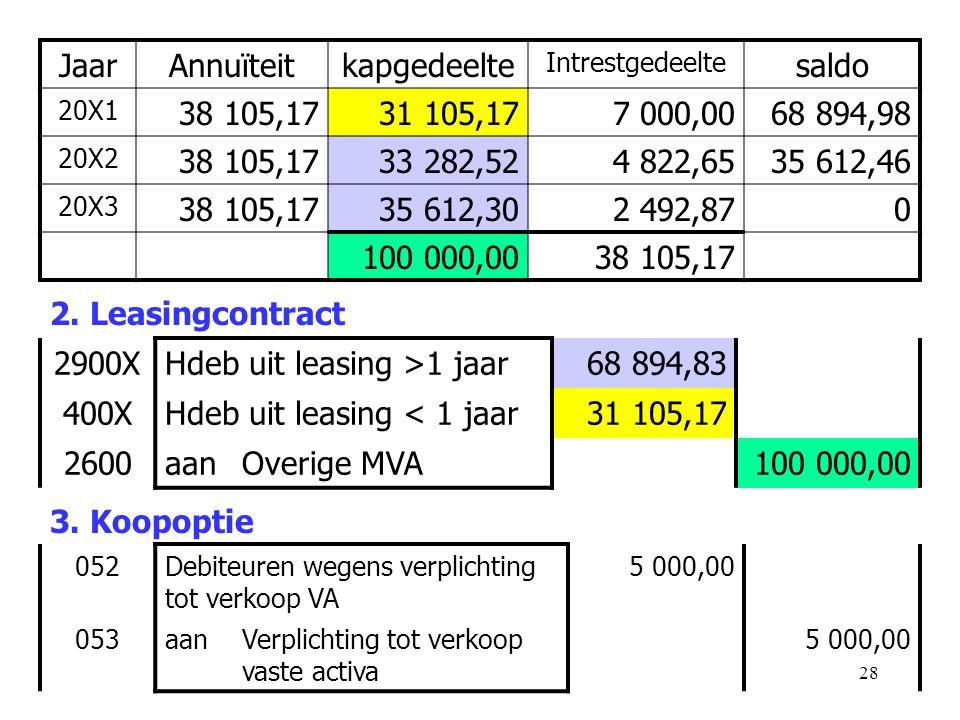 28 2. Leasingcontract 2900XHdeb uit leasing >1 jaar68 894,83 400XHdeb uit leasing < 1 jaar31 105,17 2600aanOverige MVA100 000,00 JaarAnnuïteitkapgedee