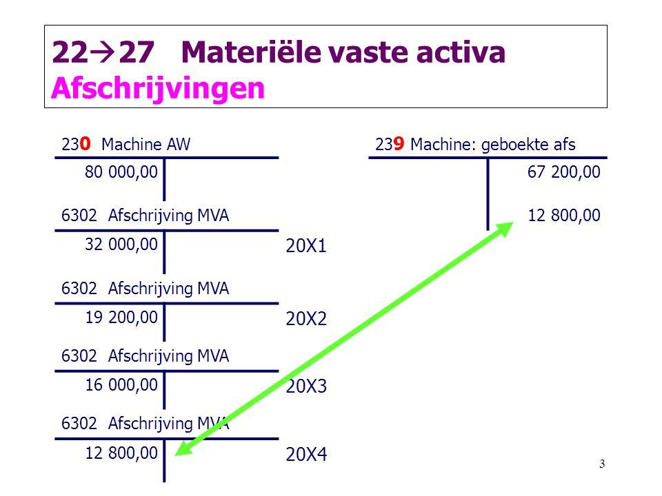 3 23 0 Machine AW23 9 Machine: geboekte afs 80 000,0067 200,00 6302 Afschrijving MVA12 800,00 32 000,00 20X1 6302 Afschrijving MVA 19 200,00 20X2 6302 Afschrijving MVA 16 000,00 20X3 6302 Afschrijving MVA 12 800,00 20X4 22  27 Materiële vaste activa Afschrijvingen