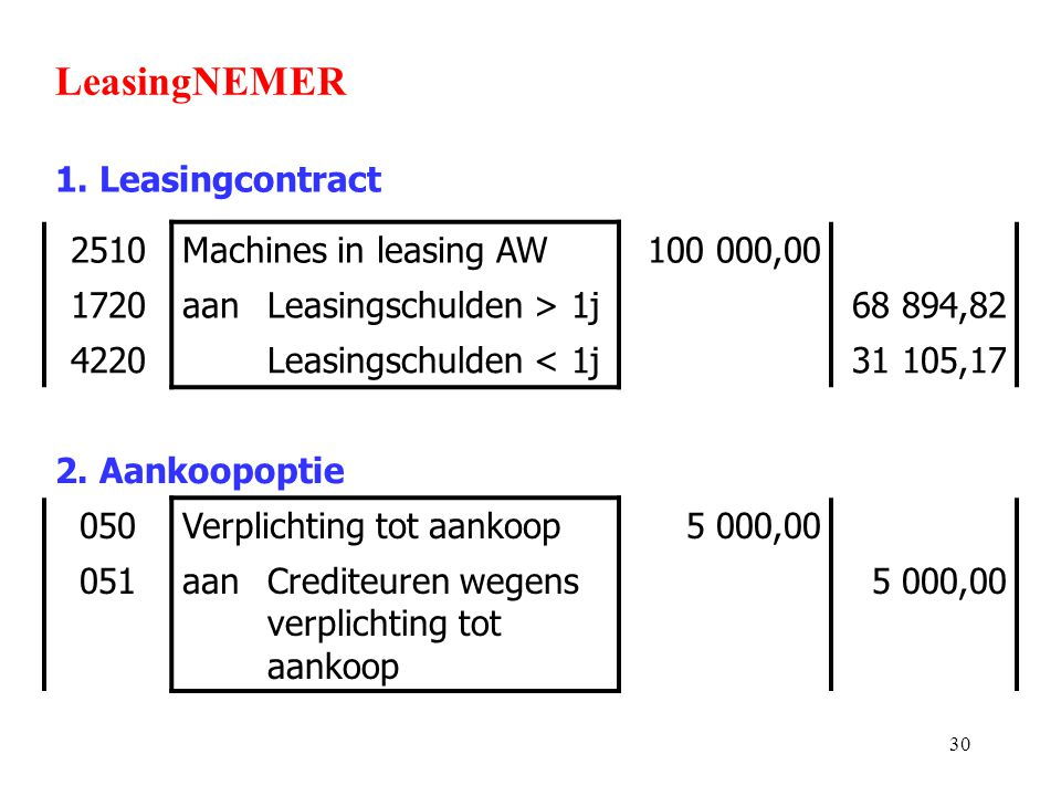30 LeasingNEMER 1. Leasingcontract 2510Machines in leasing AW100 000,00 1720aanLeasingschulden > 1j68 894,82 4220Leasingschulden < 1j31 105,17 2. Aank