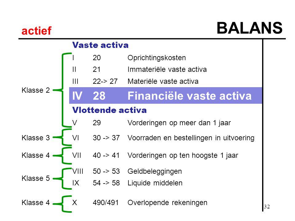 32 actief BALANS Vaste activa Klasse 2 I20Oprichtingskosten II21Immateriële vaste activa III22-> 27Materiële vaste activa IV28Financiële vaste activa Vlottende activa V29Vorderingen op meer dan 1 jaar Klasse 3VI30 -> 37Voorraden en bestellingen in uitvoering Klasse 4VII40 -> 41Vorderingen op ten hoogste 1 jaar Klasse 5 VIII50 -> 53Geldbeleggingen IX54 -> 58Liquide middelen Klasse 4X490/491Overlopende rekeningen