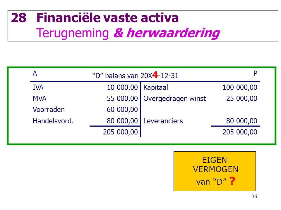 36 28Financiële vaste activa Terugneming & herwaardering A D balans van 20X 4 -12-31 P IVA10 000,00Kapitaal100 000,00 MVA55 000,00Overgedragen winst 25 000,00 Voorraden60 000,00 Handelsvord.80 000,00Leveranciers80 000,00 205 000,00 EIGEN VERMOGEN van D ?