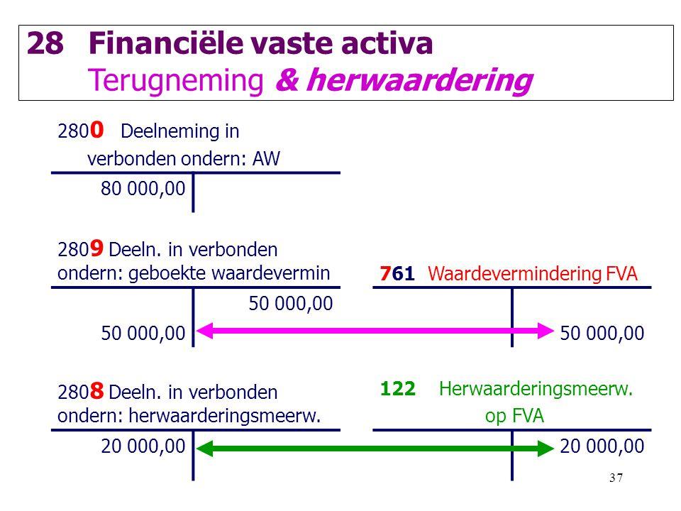 37 28Financiële vaste activa Terugneming & herwaardering 280 0 Deelneming in verbonden ondern: AW 80 000,00 280 9 Deeln. in verbonden ondern: geboekte