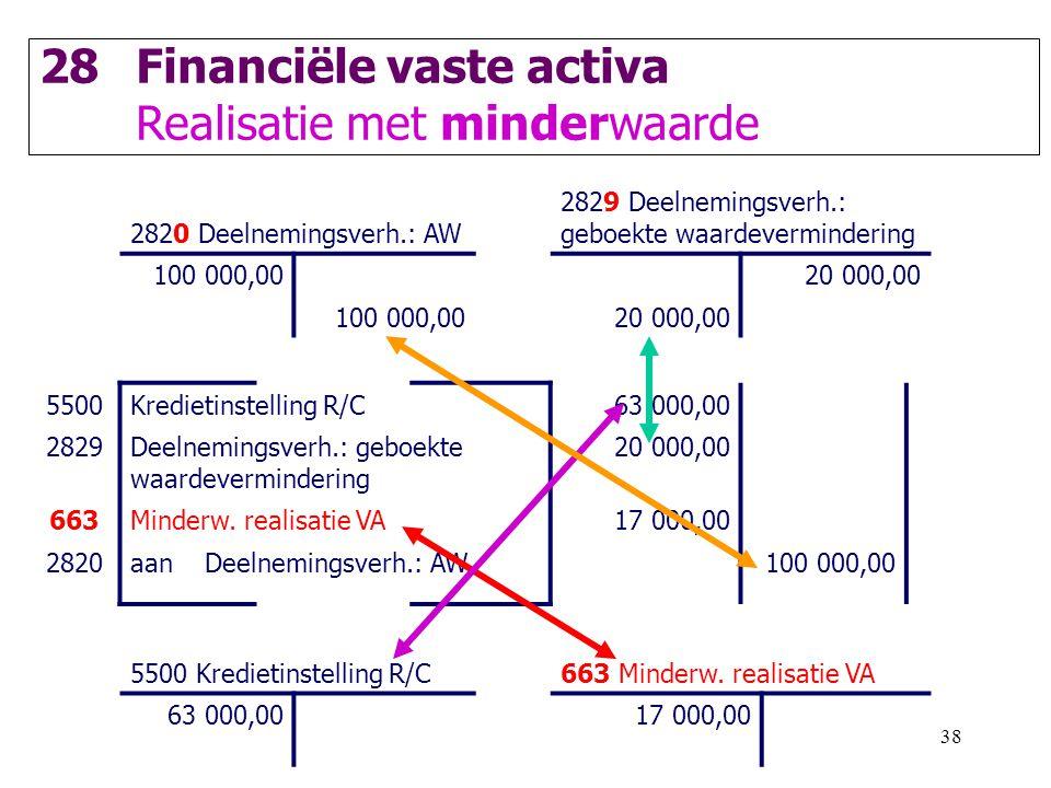 38 28Financiële vaste activa Realisatie met minderwaarde 2820 Deelnemingsverh.: AW 2829 Deelnemingsverh.: geboekte waardevermindering 100 000,0020 000,00 100 000,0020 000,00 5500Kredietinstelling R/C63 000,00 2829Deelnemingsverh.: geboekte waardevermindering 20 000,00 663Minderw.