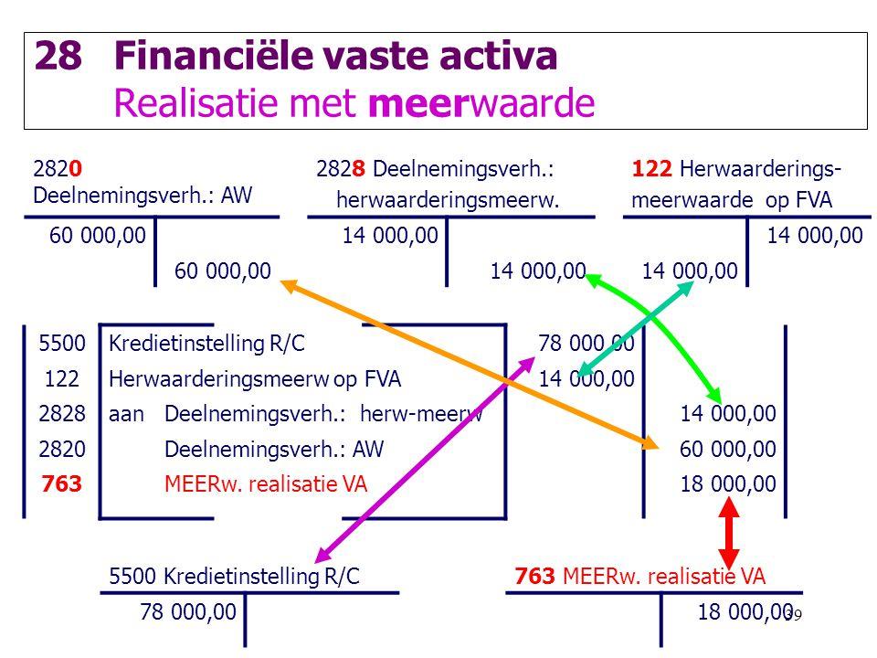 39 28Financiële vaste activa Realisatie met meerwaarde 2820 Deelnemingsverh.: AW 2828 Deelnemingsverh.: herwaarderingsmeerw. 122 Herwaarderings- meerw