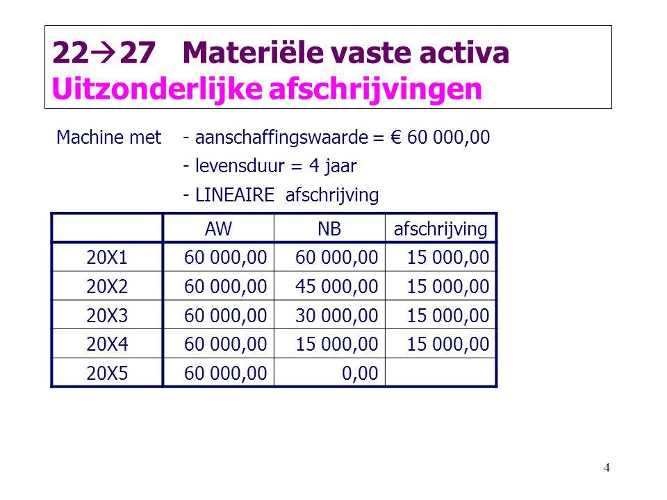 4 22  27 Materiële vaste activa Uitzonderlijke afschrijvingen AWNBafschrijving 20X1 60 000,00 15 000,00 20X2 60 000,0045 000,00 15 000,00 20X3 60 000,0030 000,00 15 000,00 20X4 60 000,0015 000,00 20X5 60 000,000,00 Machine met- aanschaffingswaarde = € 60 000,00 - levensduur = 4 jaar - LINEAIRE afschrijving