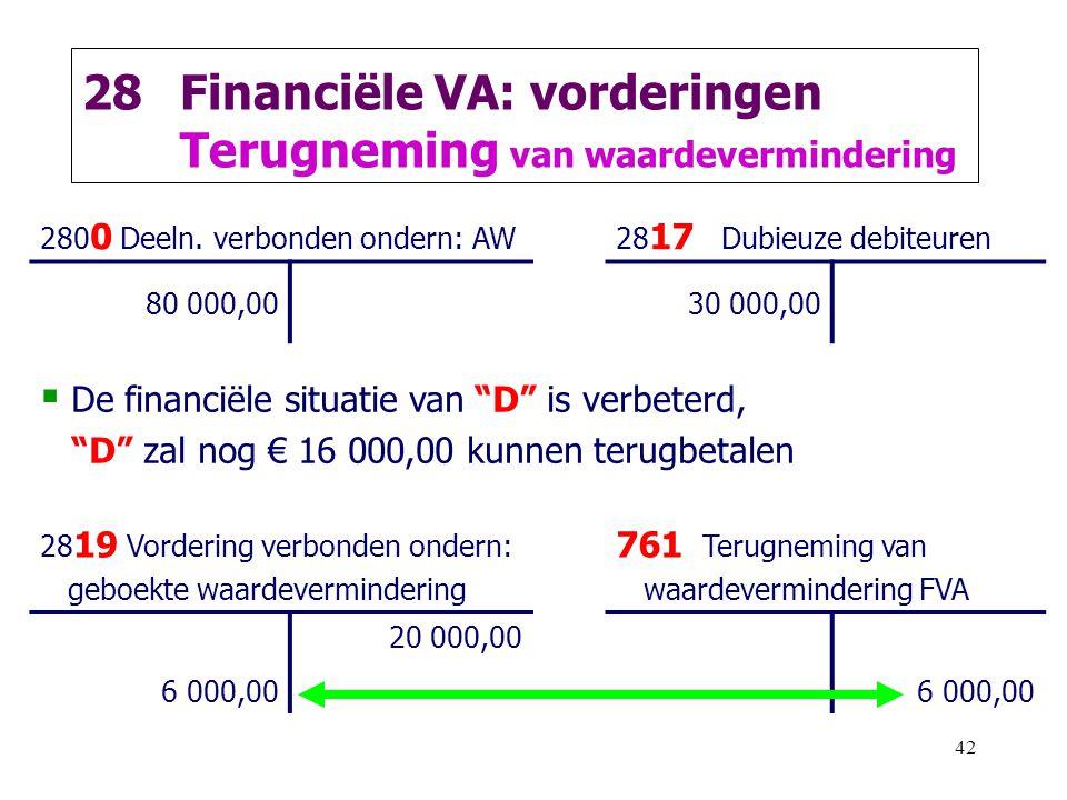 42 28Financiële VA: vorderingen Terugneming van waardevermindering 280 0 Deeln. verbonden ondern: AW28 17 Dubieuze debiteuren 80 000,0030 000,00  De