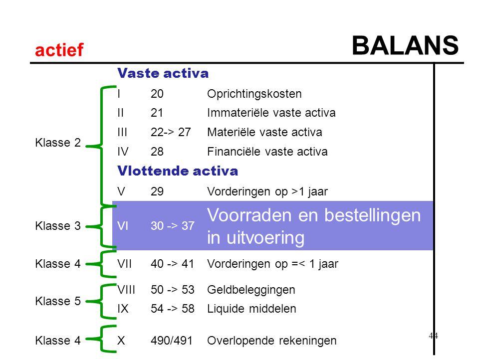 44 actief BALANS Vaste activa Klasse 2 I20Oprichtingskosten II21Immateriële vaste activa III22-> 27Materiële vaste activa IV28Financiële vaste activa Vlottende activa V29Vorderingen op >1 jaar Klasse 3VI30 -> 37 Voorraden en bestellingen in uitvoering Klasse 4VII40 -> 41Vorderingen op =< 1 jaar Klasse 5 VIII50 -> 53Geldbeleggingen IX54 -> 58Liquide middelen Klasse 4X490/491Overlopende rekeningen