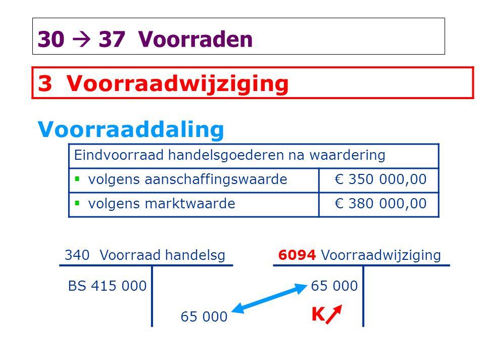 30  37 Voorraden 3Voorraadwijziging Voorraaddaling Eindvoorraad handelsgoederen na waardering  volgens aanschaffingswaarde € 350 000,00  volgens ma