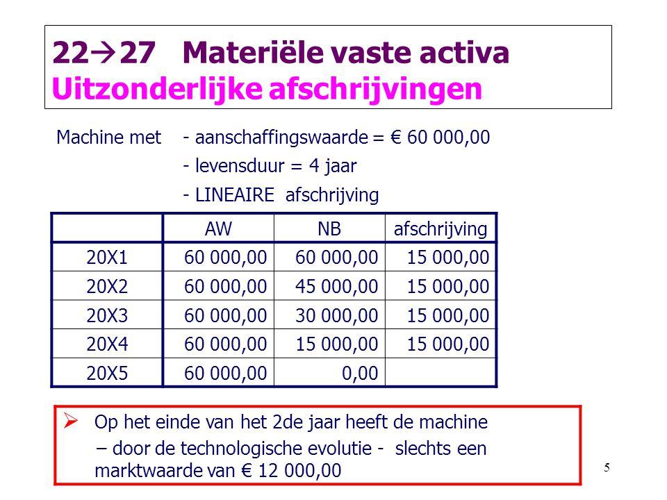 5 22  27 Materiële vaste activa Uitzonderlijke afschrijvingen AWNBafschrijving 20X1 60 000,00 15 000,00 20X2 60 000,0045 000,00 15 000,00 20X3 60 000,0030 000,00 15 000,00 20X4 60 000,0015 000,00 20X5 60 000,000,00 Machine met- aanschaffingswaarde = € 60 000,00 - levensduur = 4 jaar - LINEAIRE afschrijving  Op het einde van het 2de jaar heeft de machine – door de technologische evolutie - slechts een marktwaarde van € 12 000,00