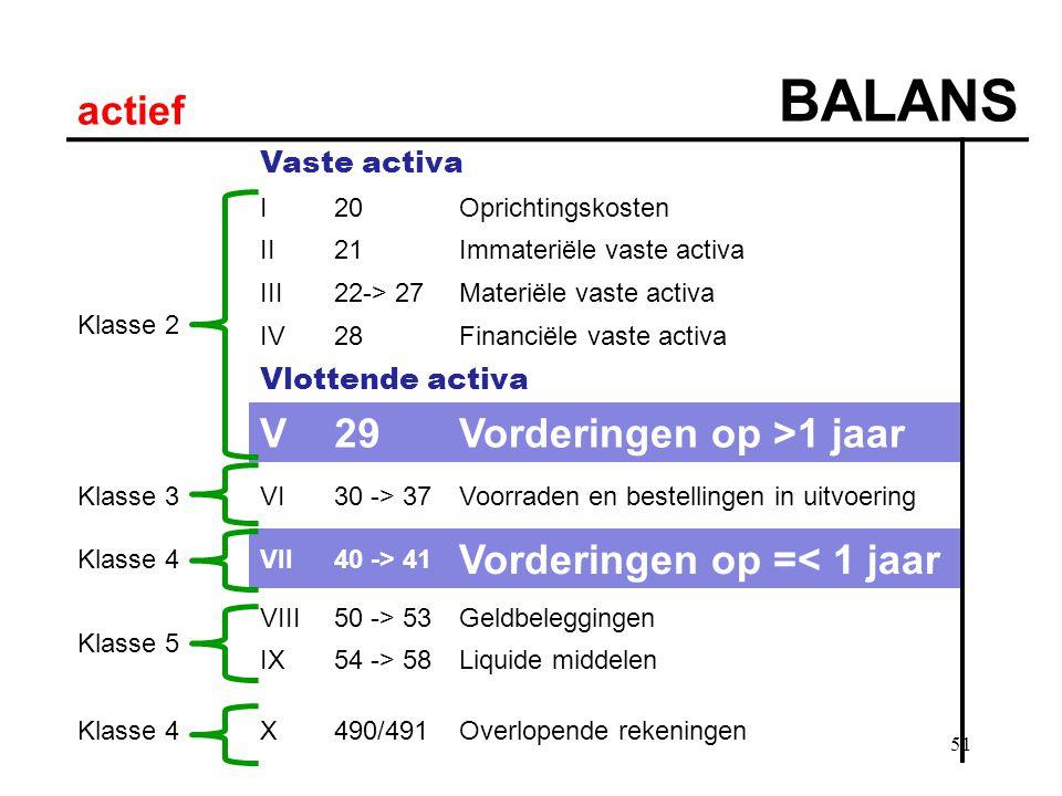 51 actief BALANS Vaste activa Klasse 2 I20Oprichtingskosten II21Immateriële vaste activa III22-> 27Materiële vaste activa IV28Financiële vaste activa Vlottende activa V29Vorderingen op >1 jaar Klasse 3VI30 -> 37Voorraden en bestellingen in uitvoering Klasse 4VII40 -> 41 Vorderingen op =< 1 jaar Klasse 5 VIII50 -> 53Geldbeleggingen IX54 -> 58Liquide middelen Klasse 4X490/491Overlopende rekeningen