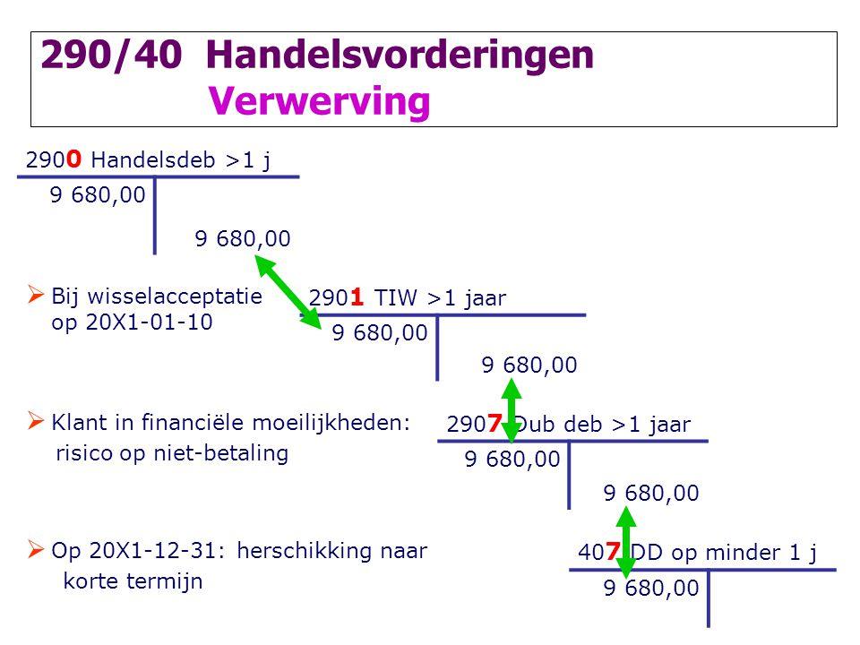 290/40 Handelsvorderingen Verwerving 290 0 Handelsdeb >1 j 9 680,00  Bij wisselacceptatie op 20X1-01-10 290 1 TIW >1 jaar 9 680,00  Klant in financi