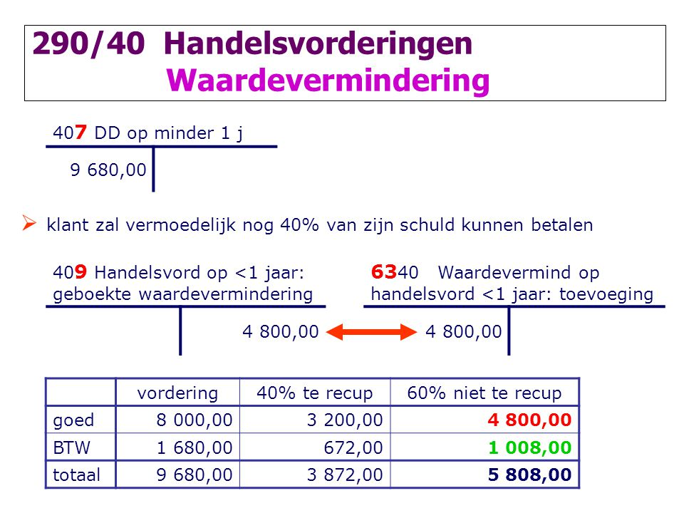 290/40 Handelsvorderingen Waardevermindering 40 7 DD op minder 1 j 9 680,00  klant zal vermoedelijk nog 40% van zijn schuld kunnen betalen 40 9 Handelsvord op <1 jaar: geboekte waardevermindering 63 40 Waardevermind op handelsvord <1 jaar: toevoeging 4 800,00 vordering40% te recup60% niet te recup goed8 000,003 200,004 800,00 BTW1 680,00672,001 008,00 totaal9 680,003 872,005 808,00