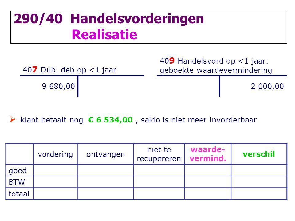 290/40 Handelsvorderingen Realisatie 40 7 Dub.