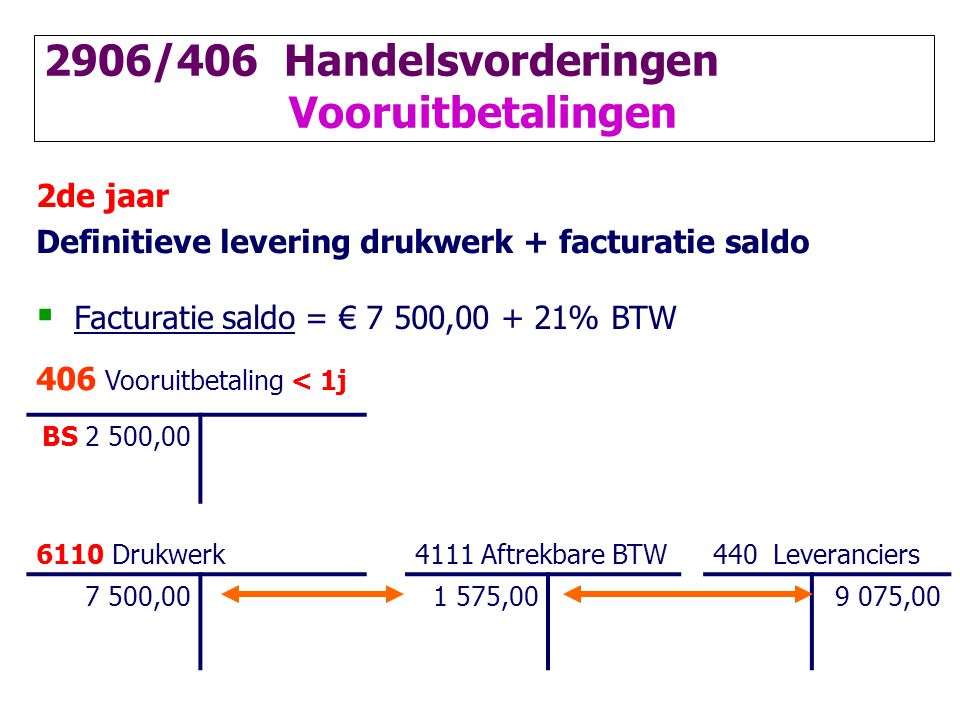 2de jaar Definitieve levering drukwerk + facturatie saldo  Facturatie saldo = € 7 500,00 + 21% BTW 406 Vooruitbetaling < 1j BS 2 500,00 6110 Drukwerk 4111 Aftrekbare BTW440 Leveranciers 7 500,001 575,009 075,00 2906/406 Handelsvorderingen Vooruitbetalingen