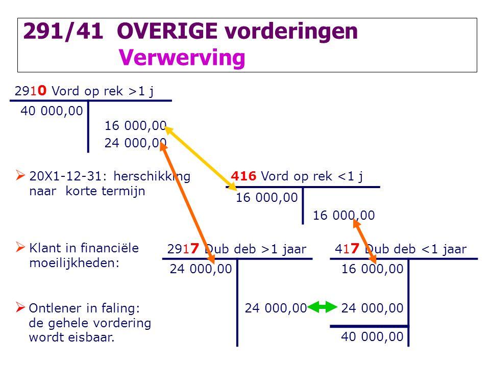 291/41 OVERIGE vorderingen Verwerving 291 0 Vord op rek >1 j 40 000,00 16 000,00 24 000,00  20X1-12-31: herschikking naar korte termijn 416 Vord op r