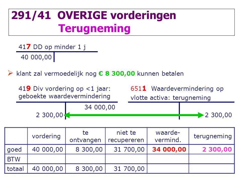291/41 OVERIGE vorderingen Terugneming 41 7 DD op minder 1 j 40 000,00  klant zal vermoedelijk nog € 8 300,00 kunnen betalen 41 9 Div vordering op <1
