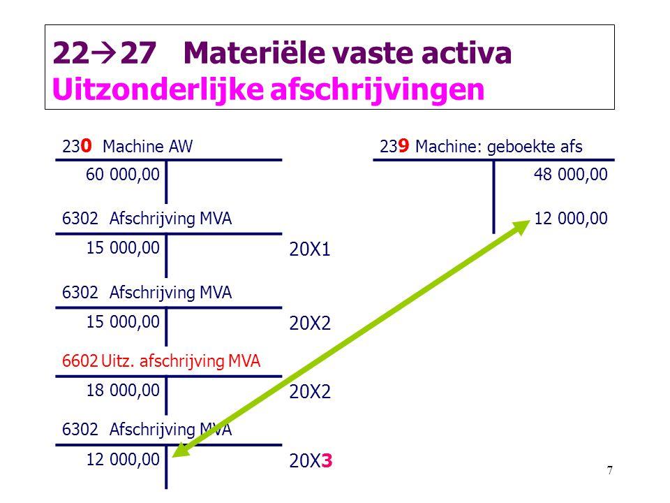 7 22  27 Materiële vaste activa Uitzonderlijke afschrijvingen 23 0 Machine AW23 9 Machine: geboekte afs 60 000,0048 000,00 6302 Afschrijving MVA12 000,00 15 000,00 20X1 6302 Afschrijving MVA 15 000,00 20X2 6602Uitz.