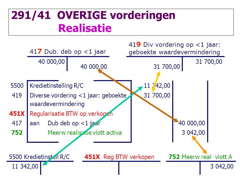 41 7 Dub. deb op <1 jaar 41 9 Div vordering op <1 jaar: geboekte waardevermindering 40 000,00 31 700,00 5500Kredietinstelling R/C11 342,00 419Diverse