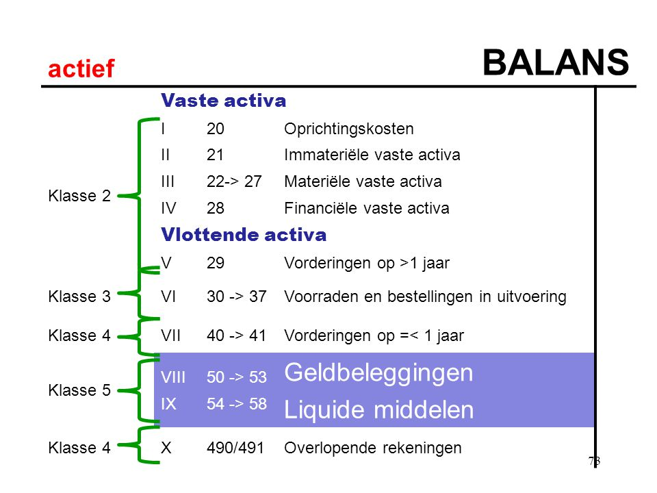 73 actief BALANS Vaste activa Klasse 2 I20Oprichtingskosten II21Immateriële vaste activa III22-> 27Materiële vaste activa IV28Financiële vaste activa Vlottende activa V29Vorderingen op >1 jaar Klasse 3VI30 -> 37Voorraden en bestellingen in uitvoering Klasse 4VII40 -> 41Vorderingen op =< 1 jaar Klasse 5 VIII50 -> 53 Geldbeleggingen IX54 -> 58 Liquide middelen Klasse 4X490/491Overlopende rekeningen