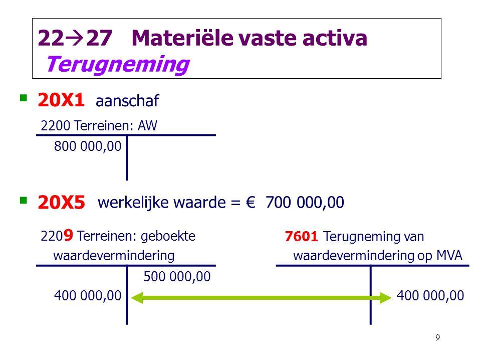 9 22  27 Materiële vaste activa Terugneming  20X1 aanschaf 2200 Terreinen: AW 800 000,00  20X5 werkelijke waarde = € 700 000,00 220 9 Terreinen: geboekte waardevermindering 7601 Terugneming van waardevermindering op MVA 400 000,00 500 000,00 400 000,00