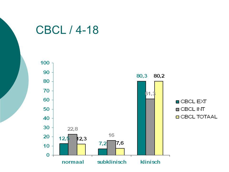 CBCL / 4-18