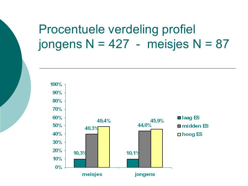 Procentuele verdeling profiel jongens N = 427 - meisjes N = 87