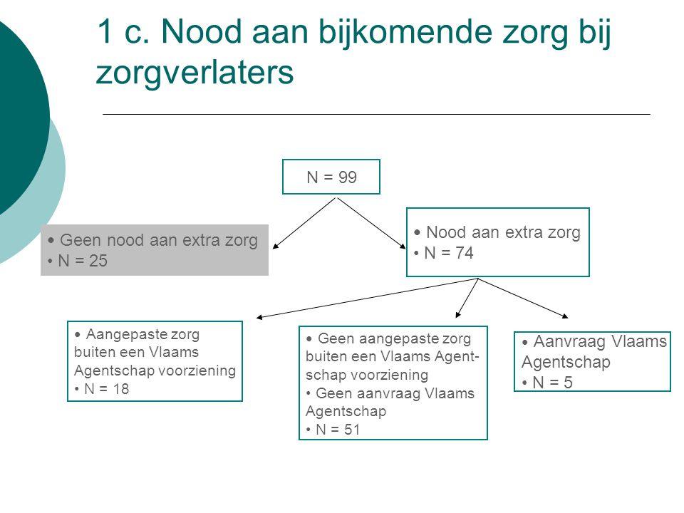 1 c. Nood aan bijkomende zorg bij zorgverlaters N = 99 Geen nood aan extra zorg N = 25 Nood aan extra zorg N = 74 Aangepaste zorg buiten een Vlaams Ag