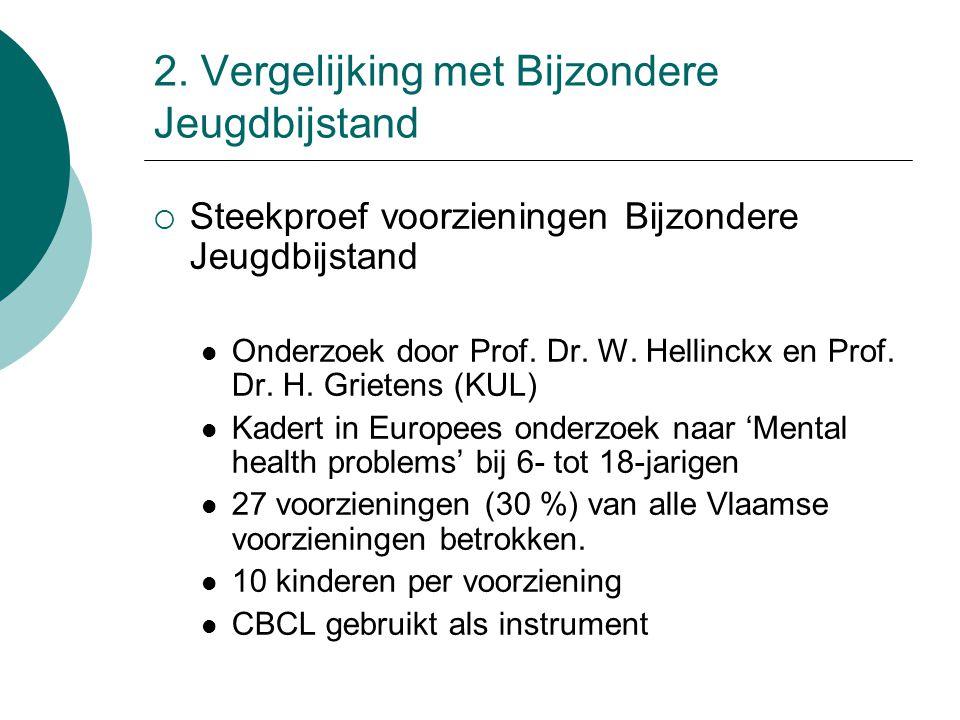 2. Vergelijking met Bijzondere Jeugdbijstand  Steekproef voorzieningen Bijzondere Jeugdbijstand Onderzoek door Prof. Dr. W. Hellinckx en Prof. Dr. H.