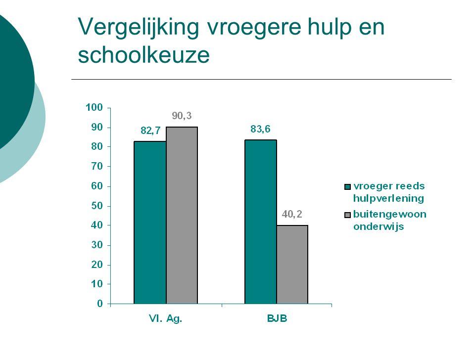 Vergelijking vroegere hulp en schoolkeuze