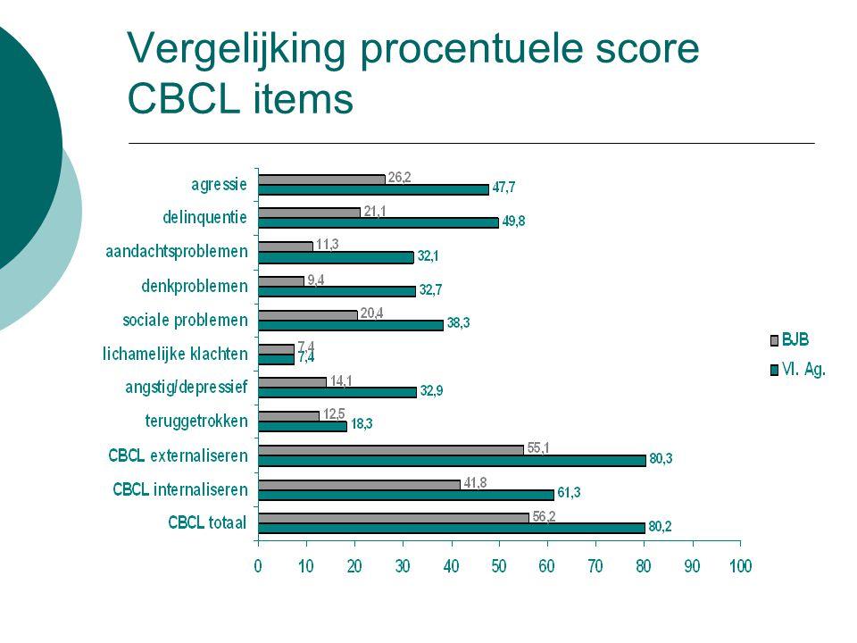 Vergelijking procentuele score CBCL items