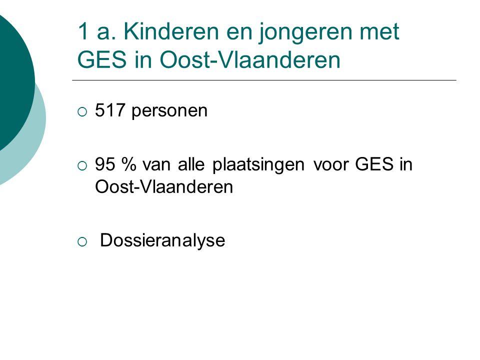 1 a. Kinderen en jongeren met GES in Oost-Vlaanderen  517 personen  95 % van alle plaatsingen voor GES in Oost-Vlaanderen  Dossieranalyse