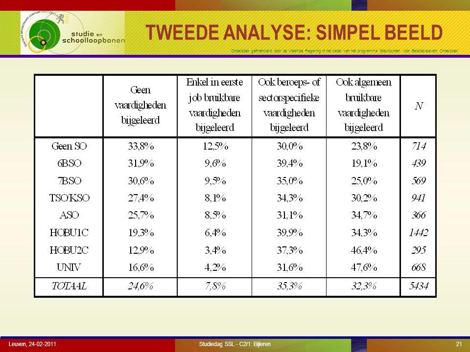 Onderzoek gefinancierd door de Vlaamse Regering in het kader van het programma 'Steunpunten voor Beleidsrelevant Onderzoek' Leuven, 24-02-201121 TWEED