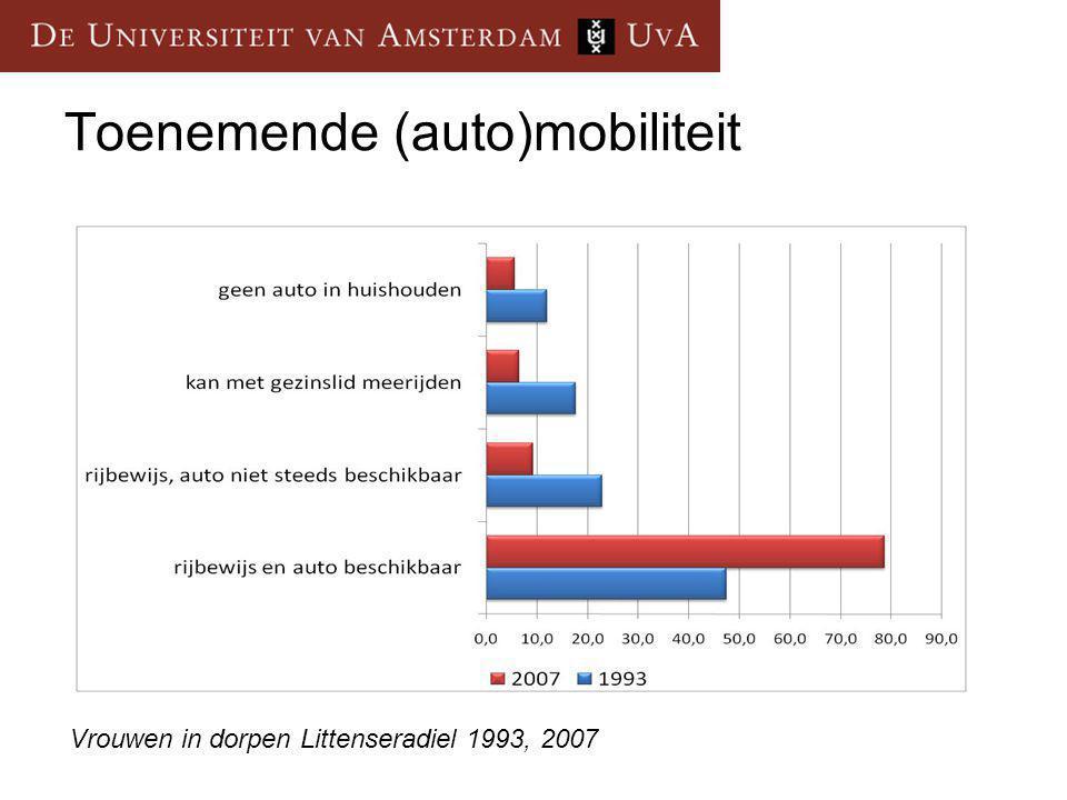 Toenemende (auto)mobiliteit Vrouwen in dorpen Littenseradiel 1993, 2007