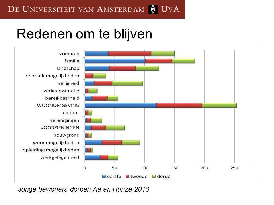 Redenen om te blijven Jonge bewoners dorpen Aa en Hunze 2010
